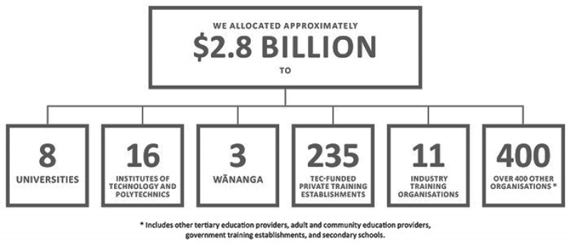 Diagram showing our investment of  2.8 billion in tertiary education